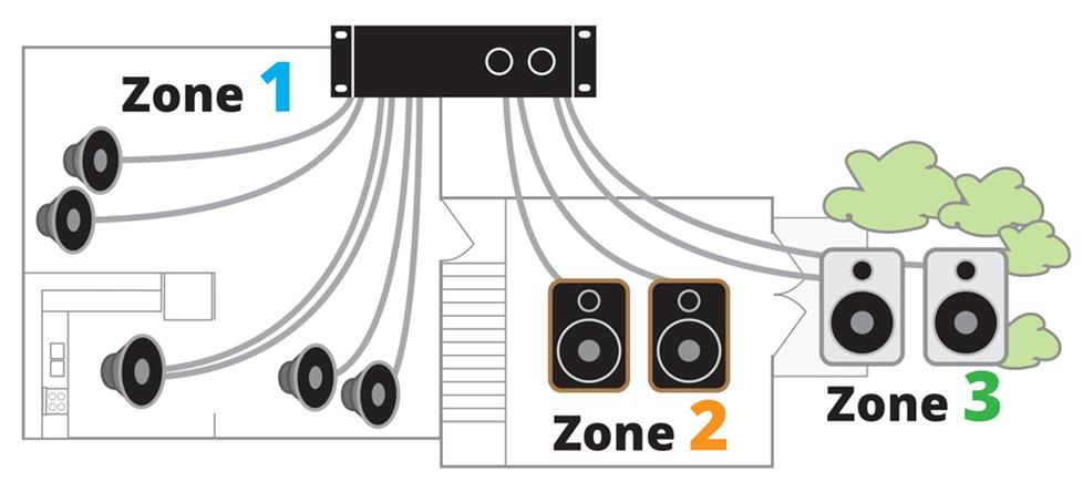 multi zone amp